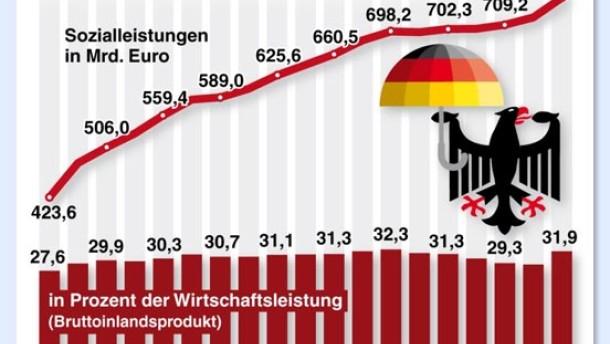 Sozialausgaben erreichen Rekordhöhe