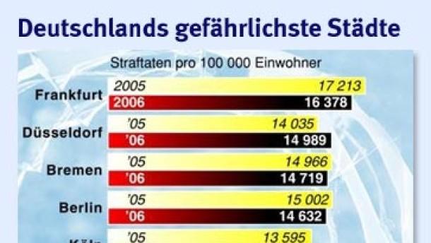Frankfurt bleibt Kriminalitäts-Hauptstadt