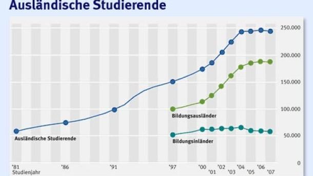 Studieren in deutschland am liebsten kommen chinesen campus faz for Studieren in deutschland